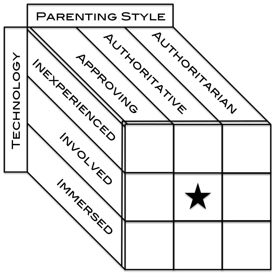 Gilkerson - Technology Parenting Styles