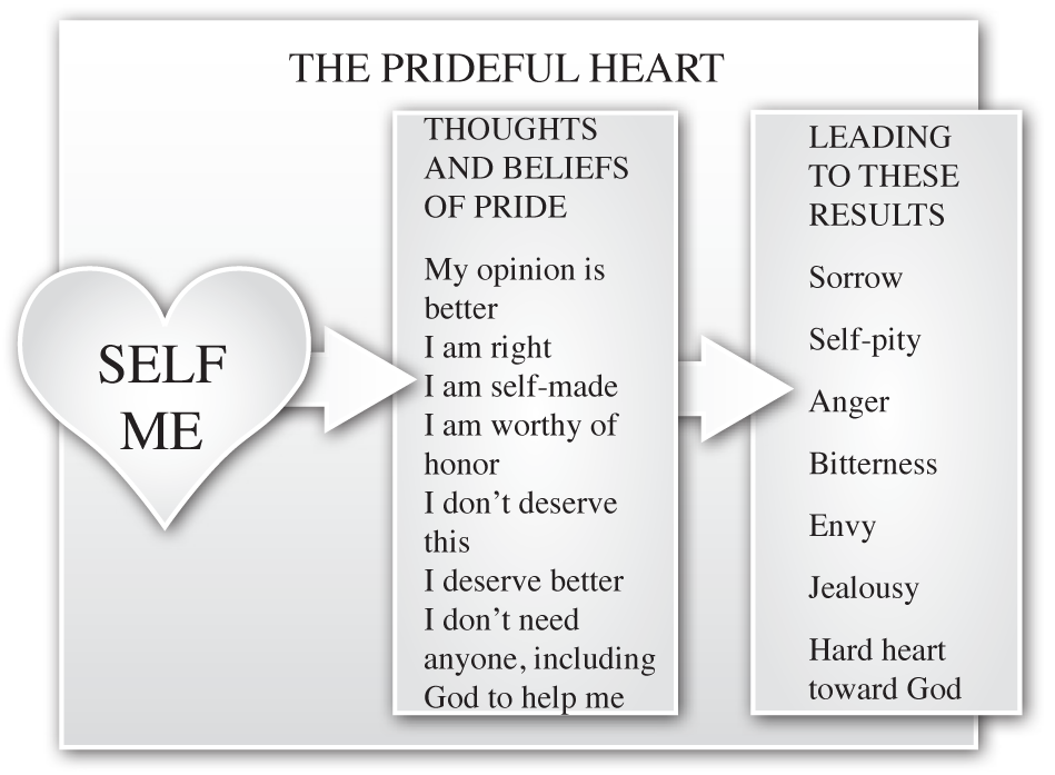 The Prideful Heart   Biblical Counseling Coalition